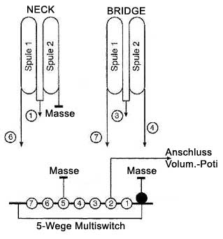PRS 5-Wege Switch